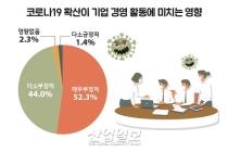 [그래픽뉴스] 인천지역 기업 '열에 여덟 곳' 올해 매출 감소 할 것