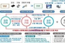 코로나19 극복 기반 제조업 공간 혁신, 산업단지 대개조 지역 5곳 예비 선정