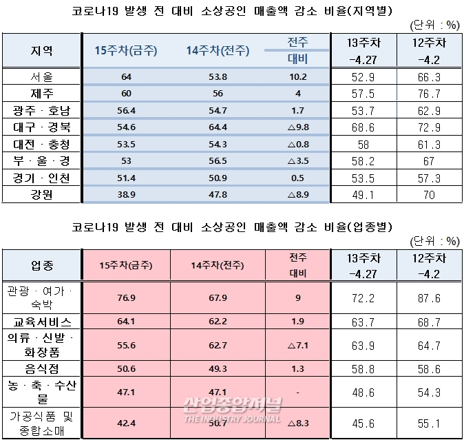 이태원 클럽 관련 확진자 발생지역 소상공인 매출 '부정적' - 산업종합저널 이슈기획