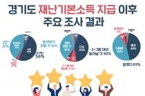 [그래픽뉴스] 경영난 극복 '도움' 80%, 폐업·사업축소 계획 철회 '도움'' 52%