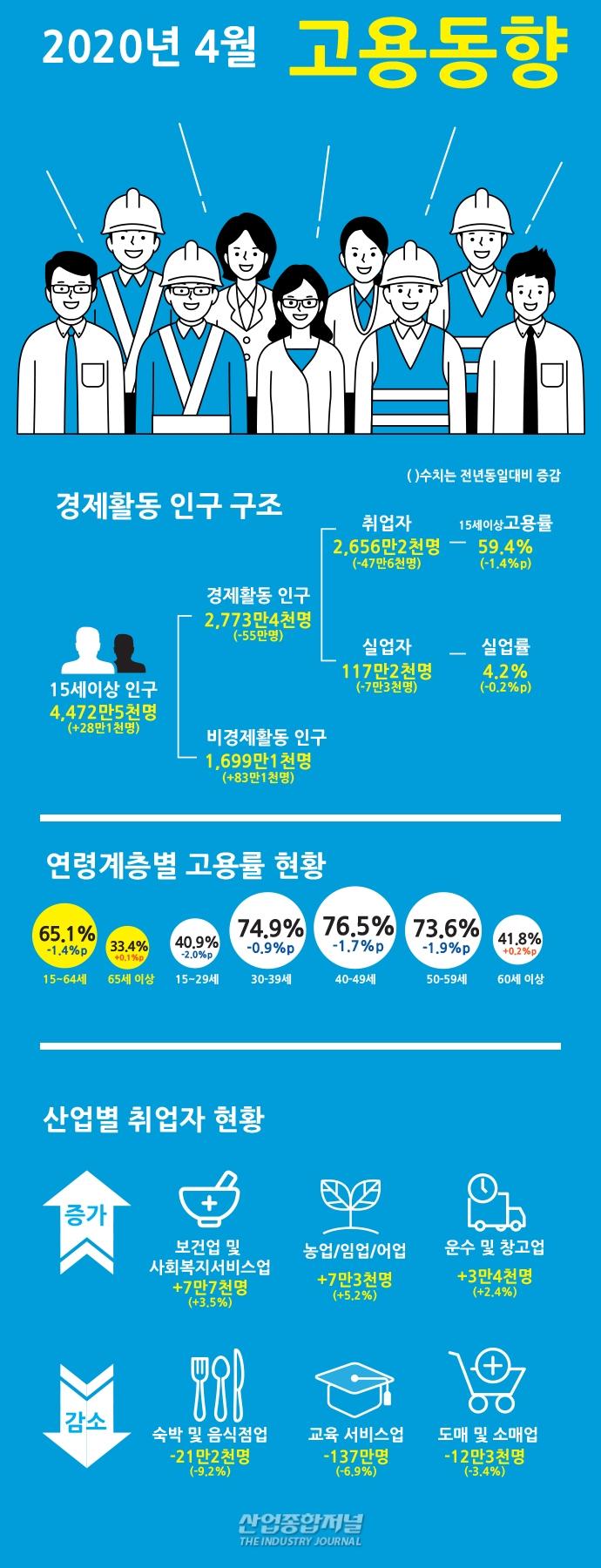 [그래픽뉴스] 15~64세 고용·실업률 ↓ - 산업종합저널 그래픽뉴스