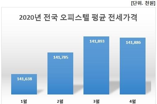 매매가격 이어, 전국 오피스텔 전세 가격 9개월 만 소폭↓