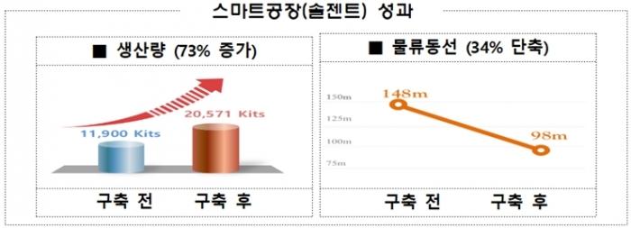 K-방역물품 진단키트(솔젠트) 제조, 스마트공장 도입 - 산업종합저널 스마트팩토리