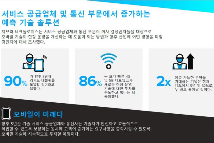 서비스 공급업체 러기드 모바일 기기 도입율 2025년 93% 전망