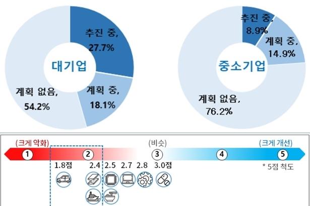 갈수록 암울한 제조업…조선·자동차·기계 등 전통산업 '경쟁력 약화 우려' - 산업종합저널 이슈기획