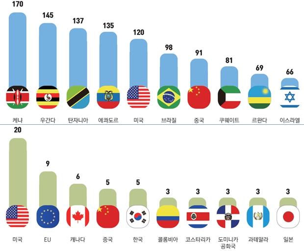 지난 한 해 120건 무역기술장벽(TBT) 협상, 50건 애로 해결 - 산업종합저널 업계동향