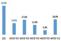 중소기업 복지플랫폼, 9개월간 5천500개 사, 8만 명 가입