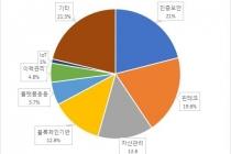다양한 분야 응용 블록체인 기술 특허 출원 급증