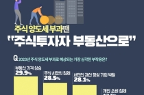국내 경제 가장 심각한 버블 '부동산 시장 가격'