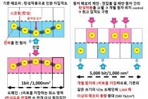 반도체 메모리 용량 1천 배 향상시킬 산화하프늄의 신기능 발굴