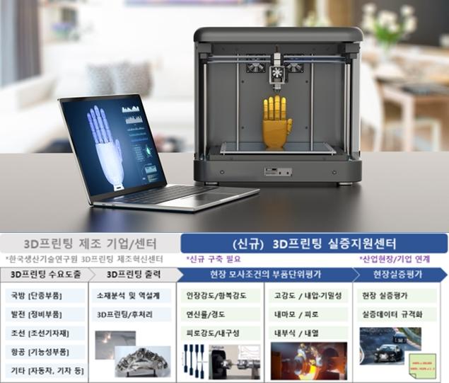 3D프린팅 제작 산업용 부품 실증지원센터 경기도 시흥에 들어서