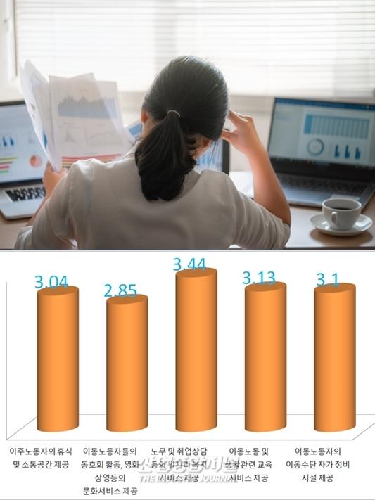 여성 이동노동자 주당 평균 노동일 5.3일 - 산업종합저널 이슈기획