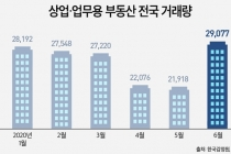 상업·업무용 부동산 한 달 새 거래량 두자릿 수 증가