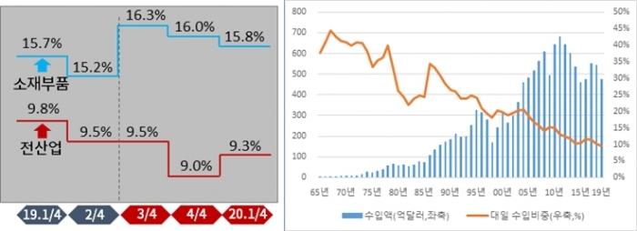 한국 경제, 일본 수출규제 후 대일 수입의존도 낮아져 - 산업종합저널 업계동향