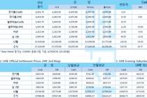 [7월27일] 달러 약세로 전기동 가격 상승세(LME Daily Report)