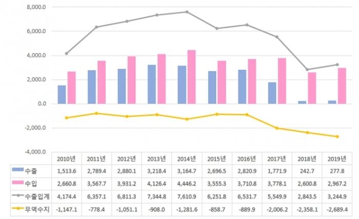 북한 대외무역 직전년 대비 수출과 수입 모두 증가 - 산업종합저널 업계동향