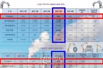[그래픽뉴스] 시흥스마트허브·시화MTV 공장가동률 전월에 비해 하락