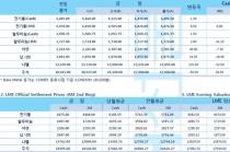 [7월29일] 미 연준 기준금리 결정 앞두고 구리 가격 강보합(LME Daily Report)