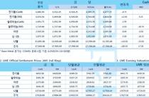 [7월30일] 미국·중국·호주·인도 등 코로나19 일일 확진자 수 크게 증가(LME Daily Report)