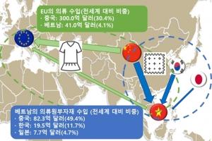 베트남, EU와 FTA 발효 현지 진출 한국기업 '기회'