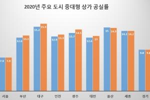 중대형 상가 공실률 크게 증가한 '구미산업단지 상권'