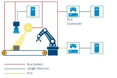 [TECH] 인더스트리 4.0에서의 컴퓨터 비전 역할 - 산업종합저널 동향
