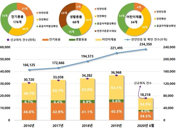 통관단계 수입제품 2천927건 조사, 부적합 제품 177만8천여 점 국내 반입차단 - 산업종합저널 이슈기획