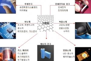 한국, '플레이크 그래핀의 전기적 특성 평가법' IEC에 국제표준 제정 제안