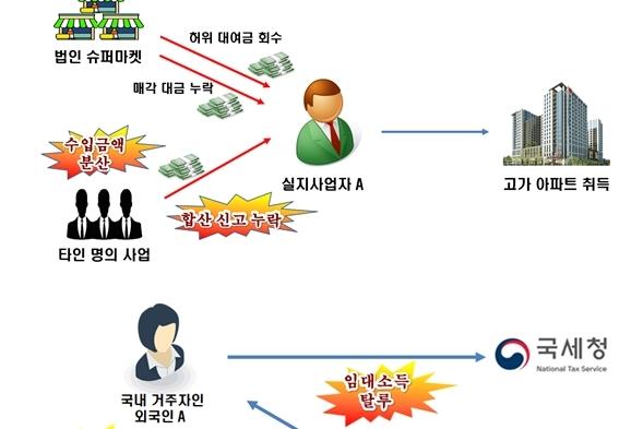변칙적 탈세혐의 외국인 30명 포함 총 98명 세무조사 착수