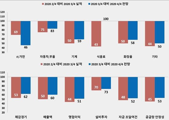 기계··자동차부품 업종 4분기 경기 침체 우려 - 산업종합저널 이슈기획