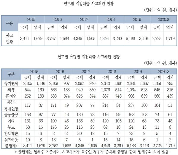 중진공 직접대출 사고채권 매년 급증 - 산업종합저널 업계동향