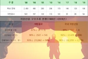 석탄공사 소송 진행 중인 810명 중 무려 406명 근로자지위 인정
