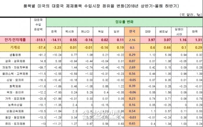 전기·전자제품, 기계류 중국 점유율 감소, 제3국 점유율 상승 뚜렷 - 산업종합저널 이슈기획