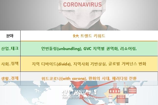언번들링·지역 디바이드·위드(with)코로나, 내년 경영 키워드 - 산업종합저널 그래픽뉴스