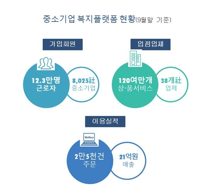 '중소기업 복지플랫폼' 9월말 기준 8천25개사 가입 - 산업종합저널 업계동향
