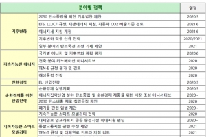 한국, 유럽연합과 국제사회 그린뉴딜 공조 강화