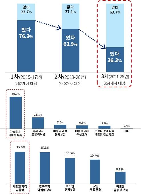 """기업 """"온실가스 감축기술 부족"""" 호소 - 산업종합저널 업계동향"""
