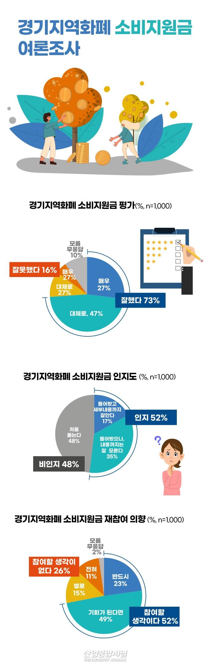 """[그래픽뉴스] 지역화폐사용자 84% """"잘했다"""" 소비지원금 참여자 94% """"잘했다"""" - 산업종합저널 그래픽뉴스"""