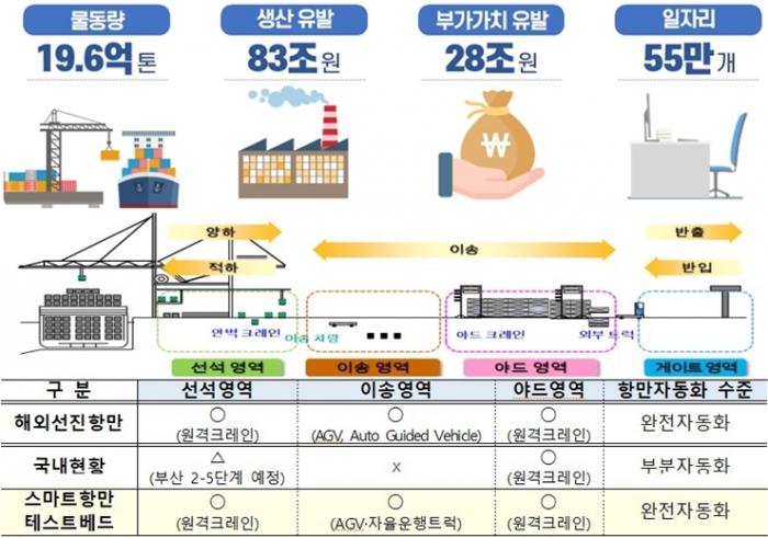 스마트항만 2030년까지 구축, 글로벌 경쟁력 확보 - 산업종합저널 업계동향