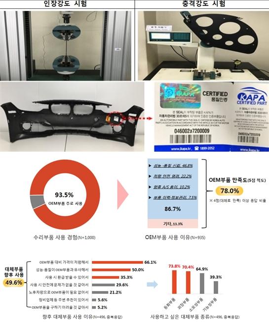 자동차 인증 대체 부품, 0EM부품 품질과 동등 '가격은 저렴' - 산업종합저널 전기/전자/부품