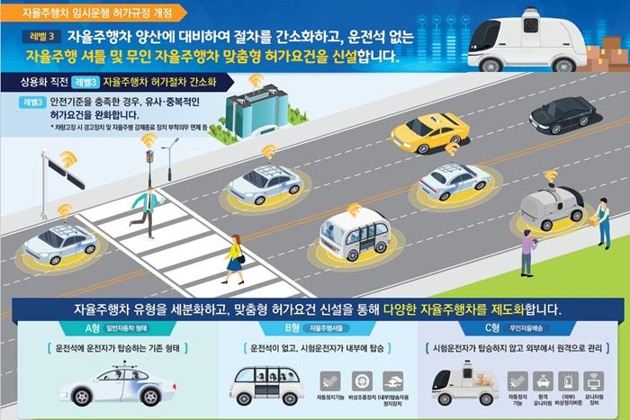 운전석 없는 자율주행 셔틀, 무인 자율주행차 맞춤형 허가요건 신설 - 산업종합저널 전기/전자/부품