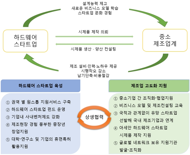 스타트업, 제조 경험 부족 시제품 제작·양산화 단계서 좌절 - 산업종합저널 이슈기획