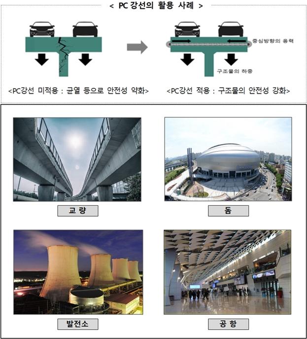 건설용강선(Steel Wire), 교량 등 구조건설 분야 해외시장 판로 확대 - 산업종합저널 업계동향