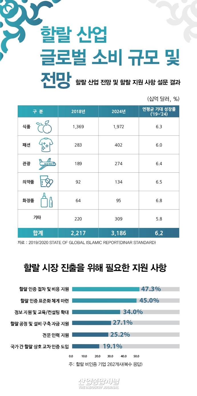 [뉴스그래픽] 할랄 인증 받은 기업일수록 수출 성과 높아 - 산업종합저널 동향