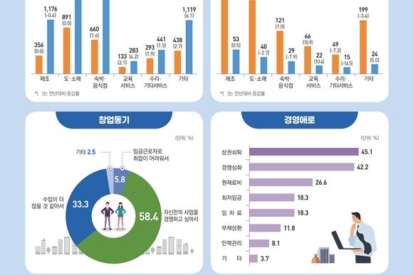 소상공인, 상권쇠퇴·경쟁심화·원재료비·임차료 등 '경영 어려움'