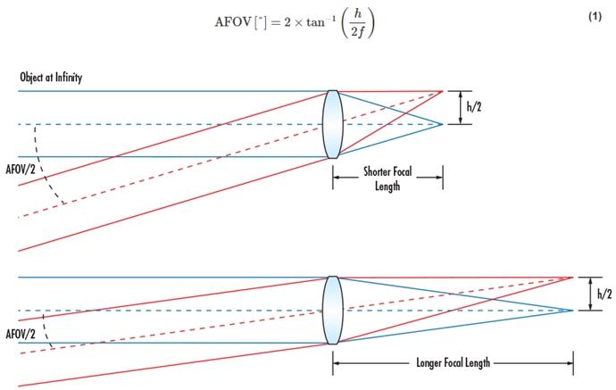 [기술기고] Fixed Focal Length, Angular Field of View(AFOV)에 대해 - 산업종합저널 장비