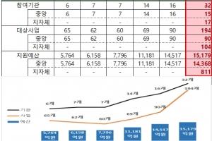 올해 1조 5천179억 원 규모 창업지원 통합 공고 시행