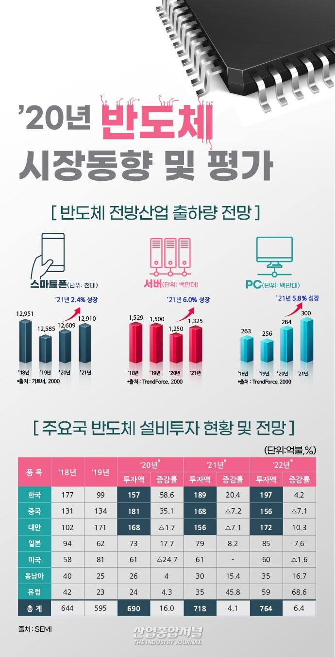 [그래픽뉴스] 올해 한국 경제 활력 회복 이끌 '반도체' - 산업종합저널 그래픽뉴스
