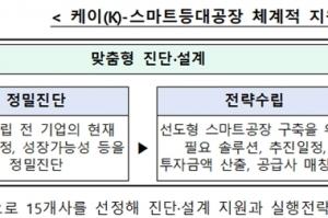 '케이(K)-스마트등대공장' 업체당 3년간 최대 12억 원 지원