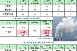 석탄발전 최대 17기 가동정지, 최대 46기 상한제약 시행
